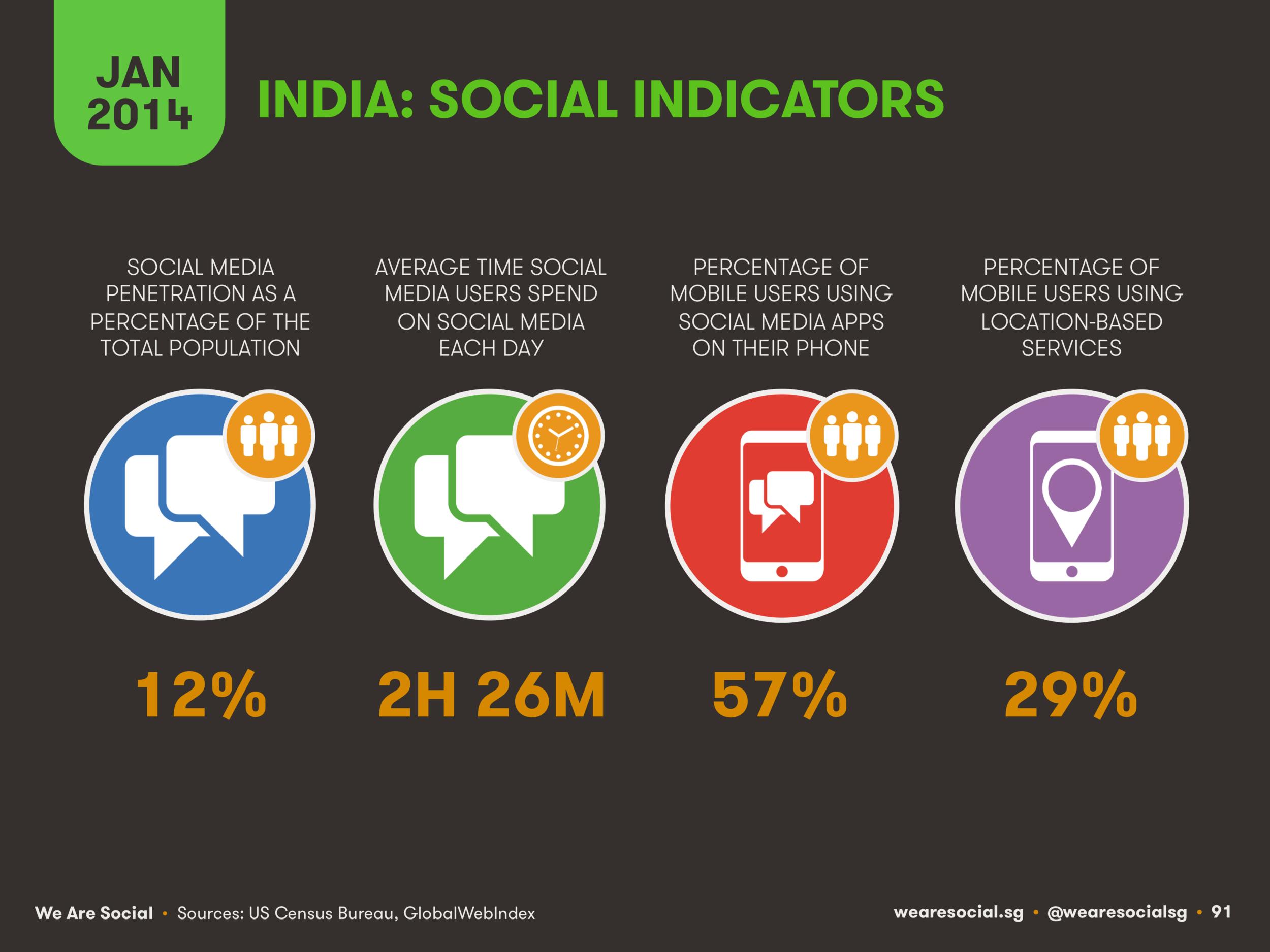 Social Media Use in India January 2014 DataReportal