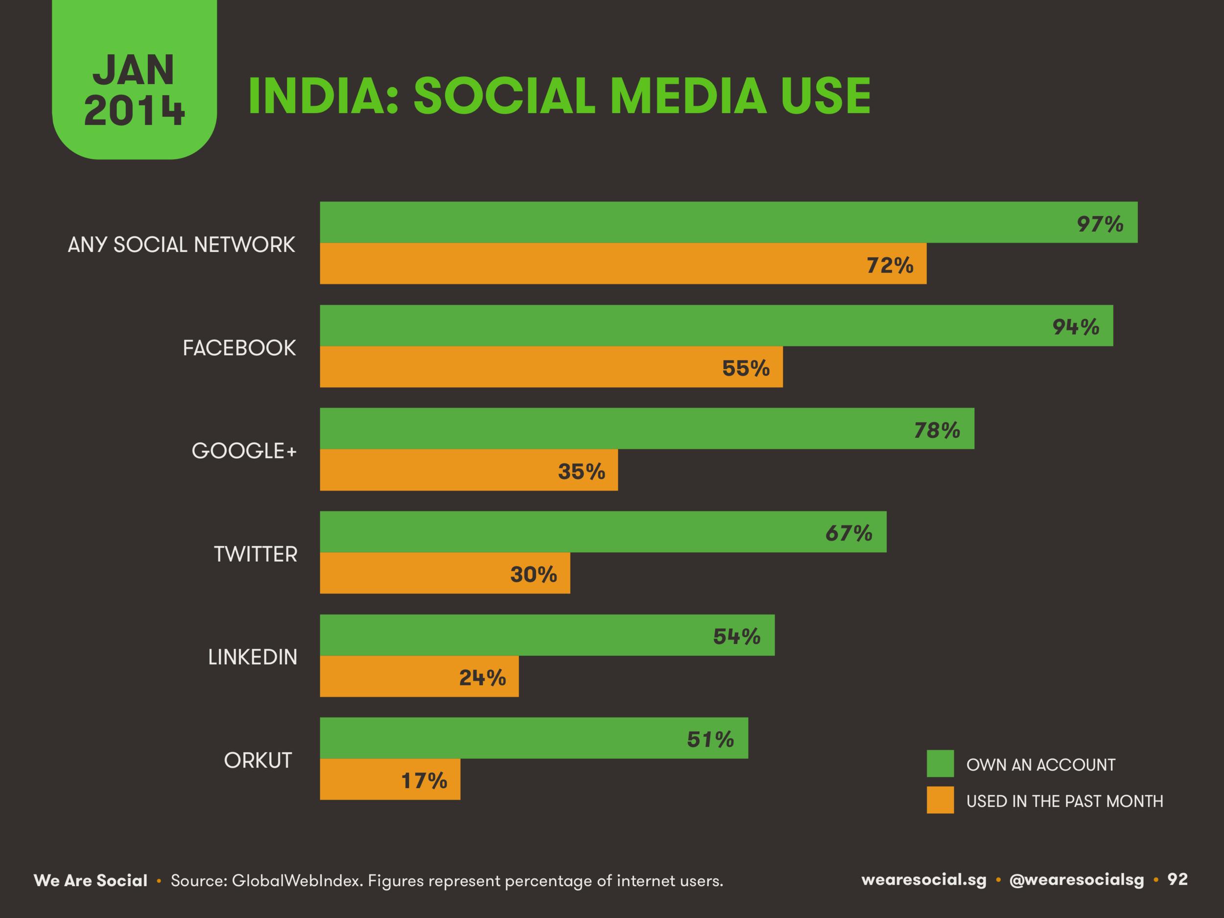 Social Media Platform Ranking in India January 2014 DataReportal