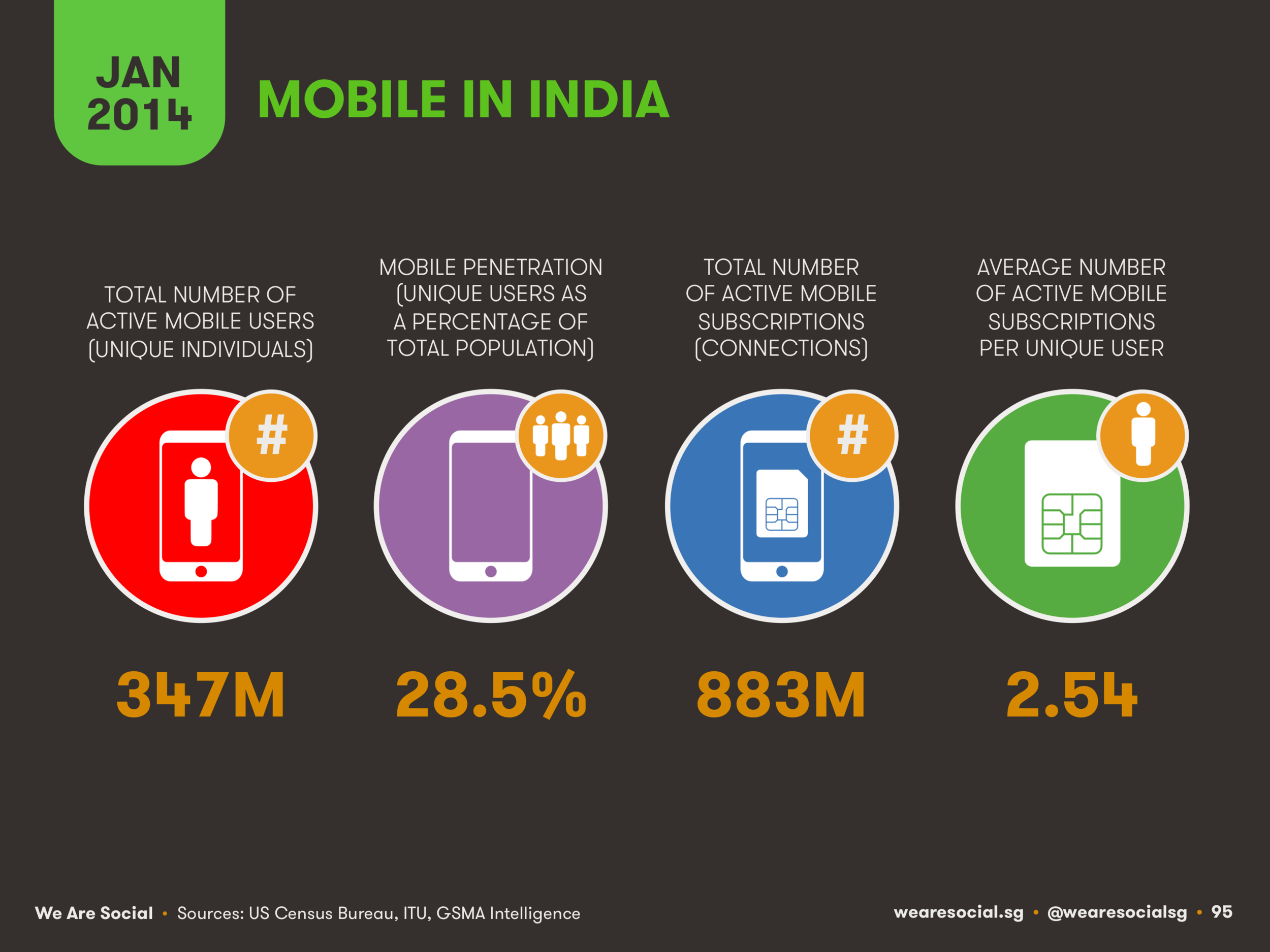 Mobile Use in India January 2014 DataReportal