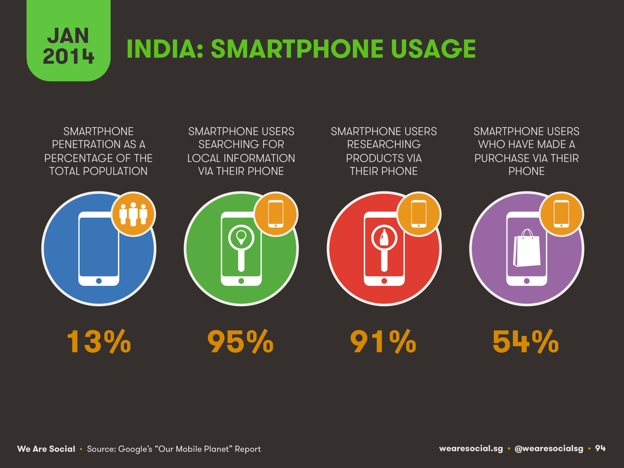 Smartphone Use in India January 2014 DataReportal