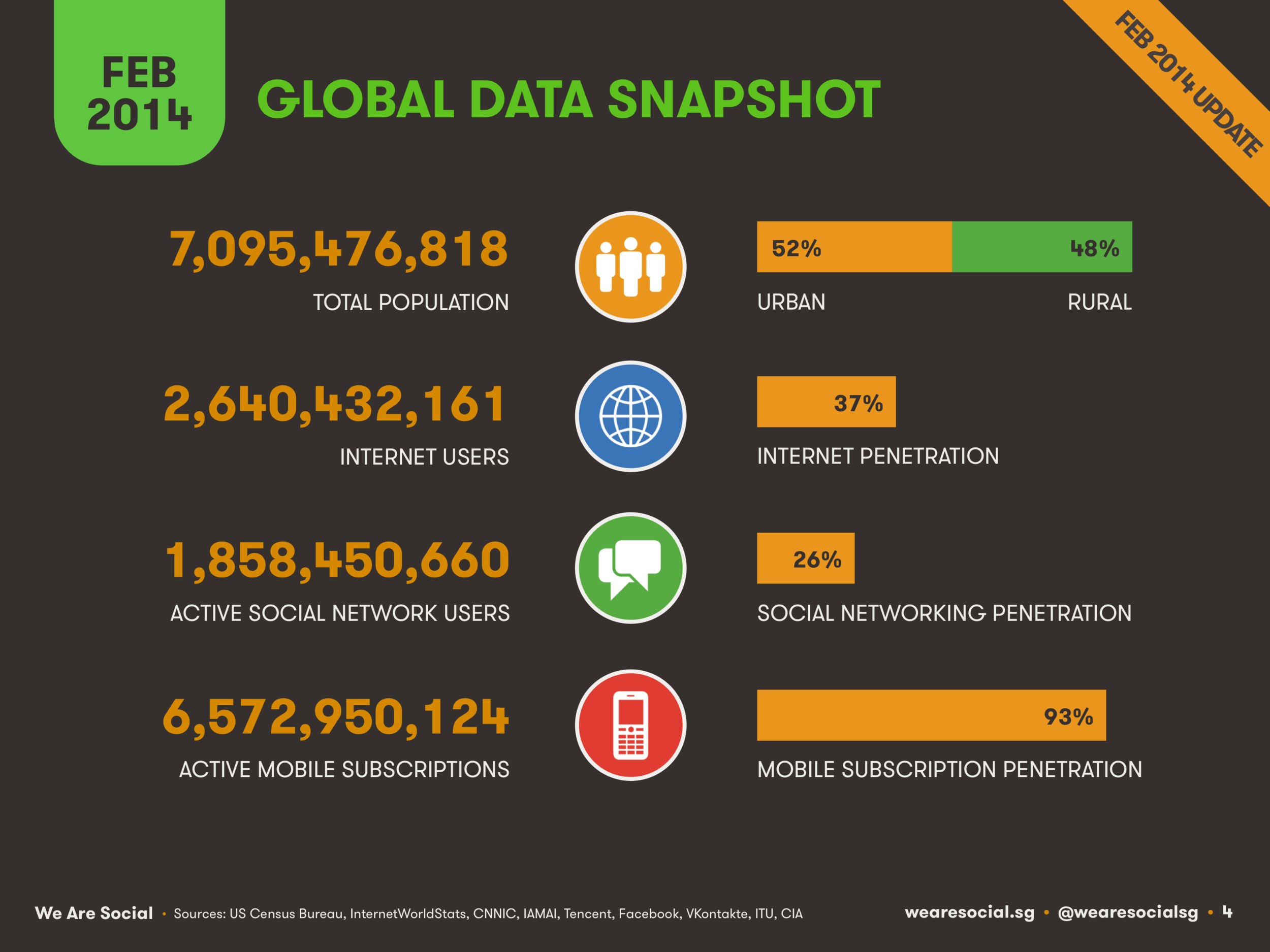 Global Digital Overview February 2014 DataReportal