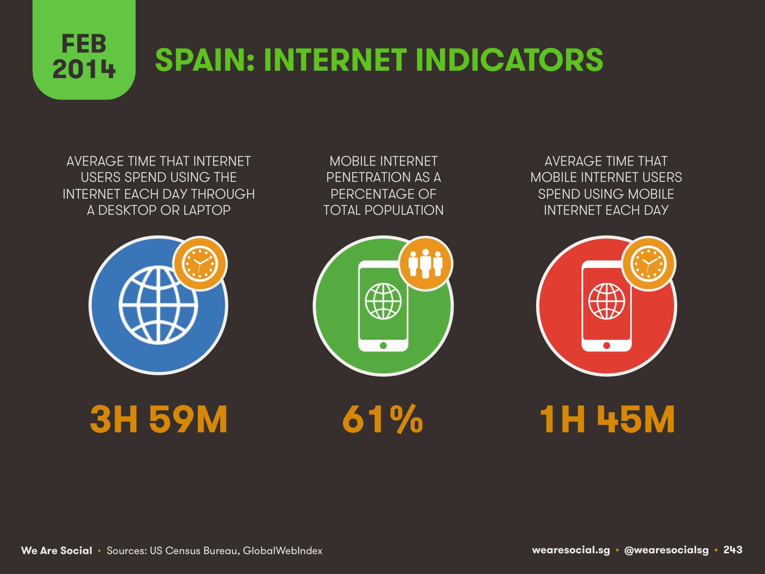 Internet Use in Spain February 2014 DataReportal