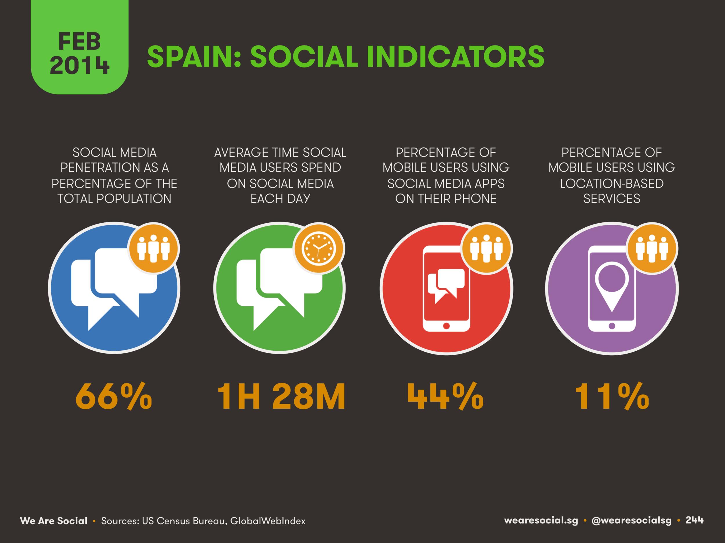 Social Media Use in Spain February 2014 DataReportal