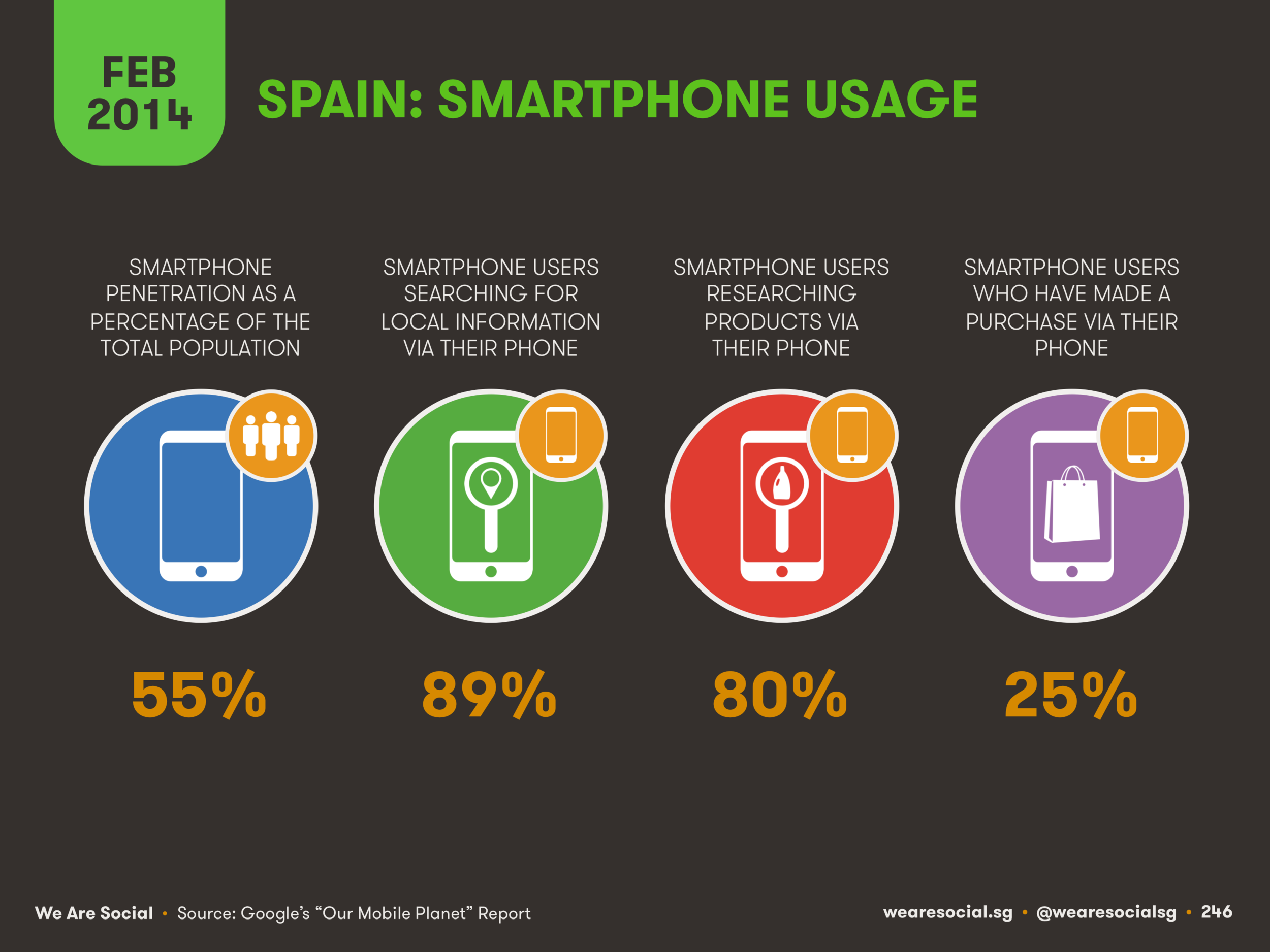 Smartphone Use in Spain February 2014 DataReportal