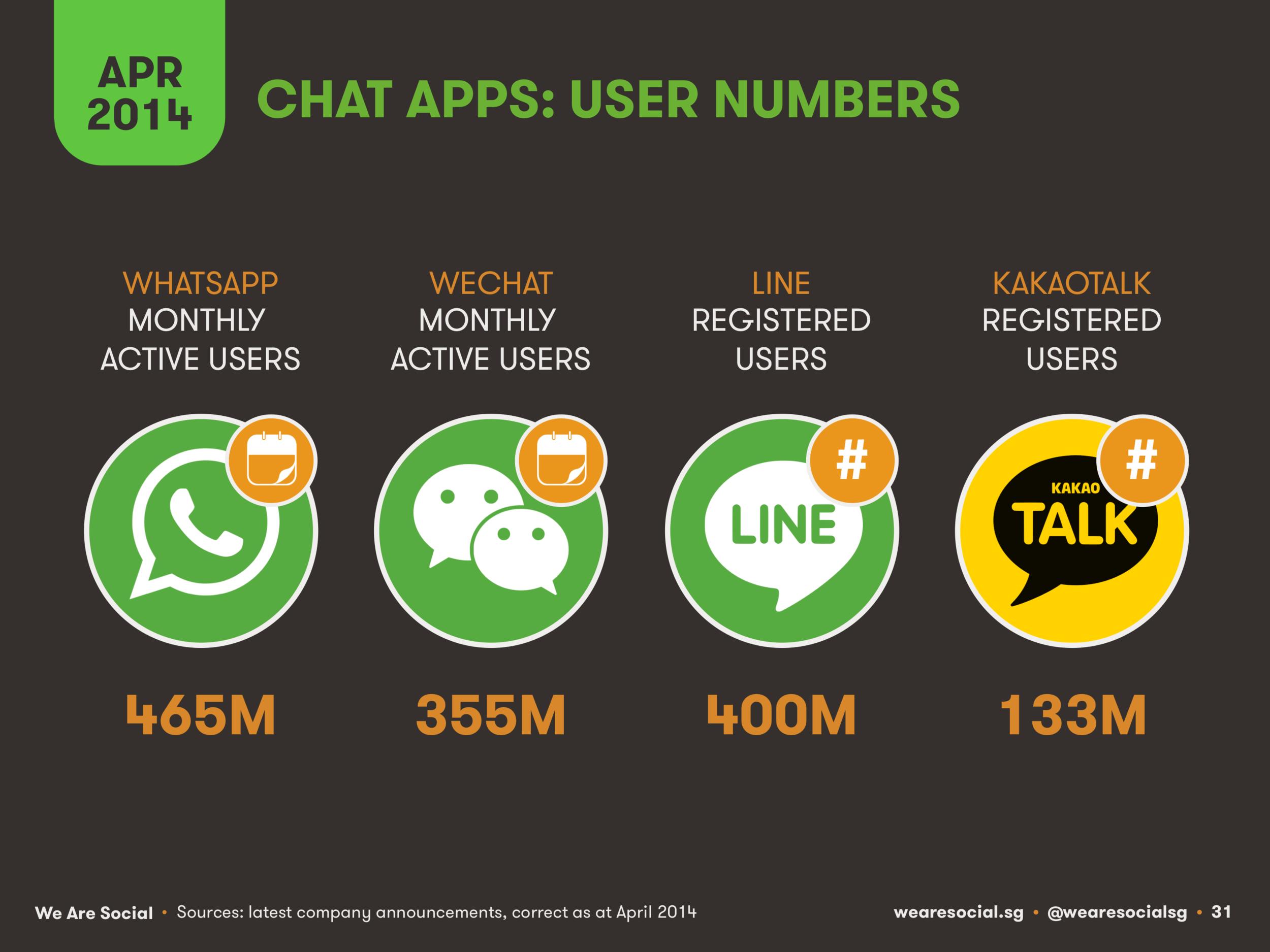 Mobile Messenger Users April 2014 DataReportal