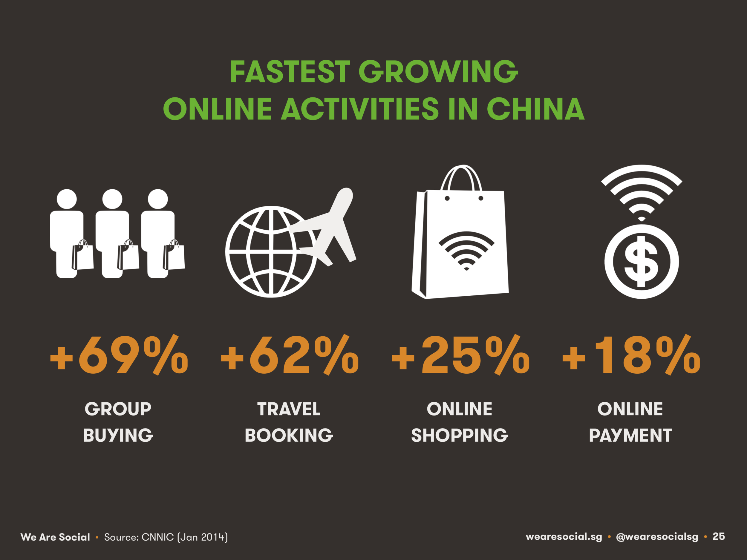 Fastest-Growing Internet Activities China April 2014 DataReportal