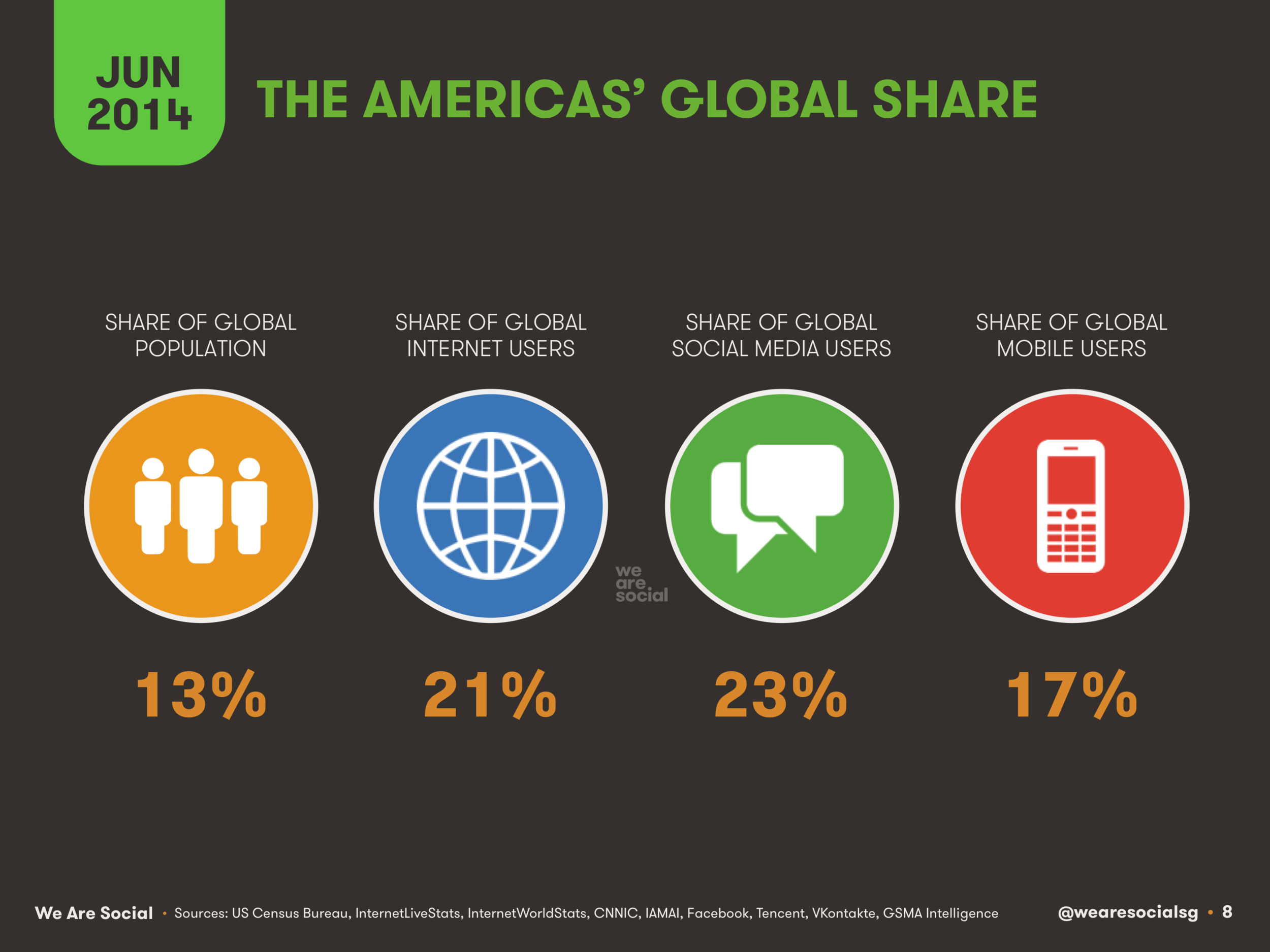 The Americas' Share of Global Digital Users June 2014 DataReportal