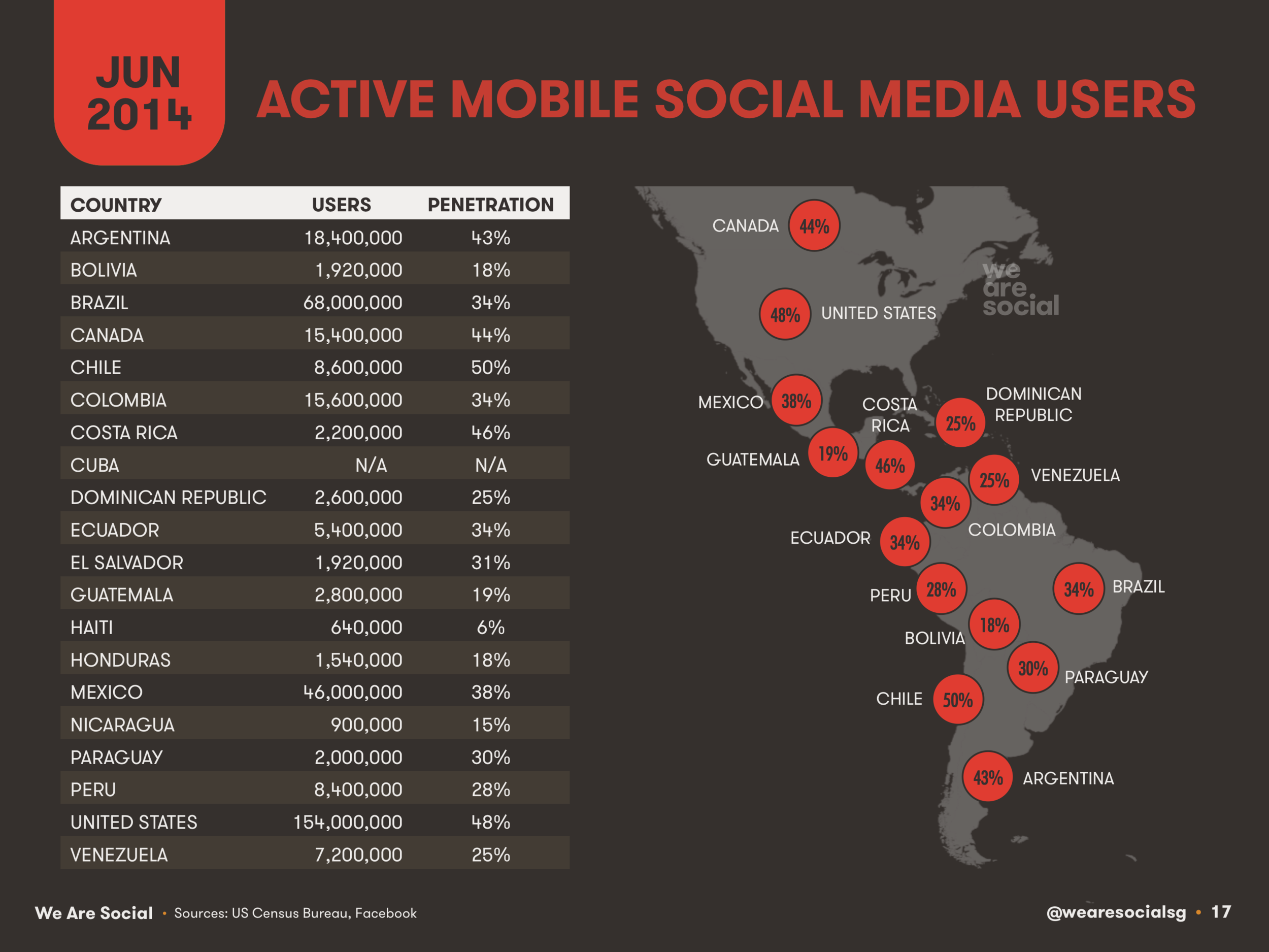 Mobile Social Media Users by Country in The Americas June 2014 DataReportal