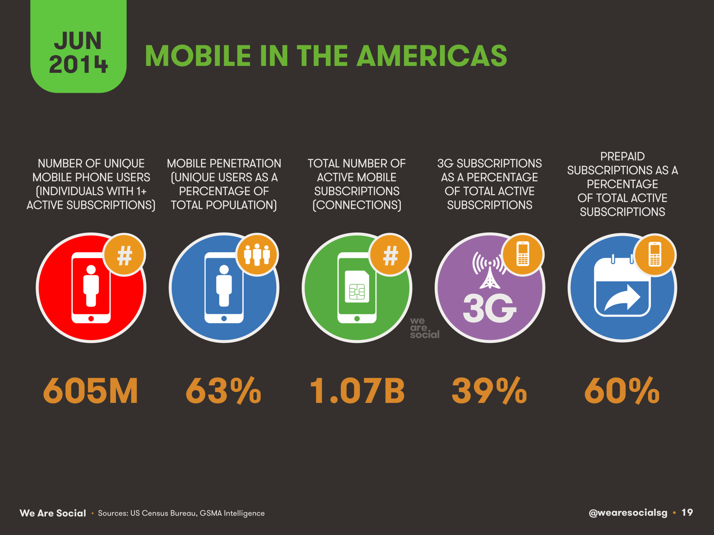 Mobile in The Americas June 2014 DataReportal