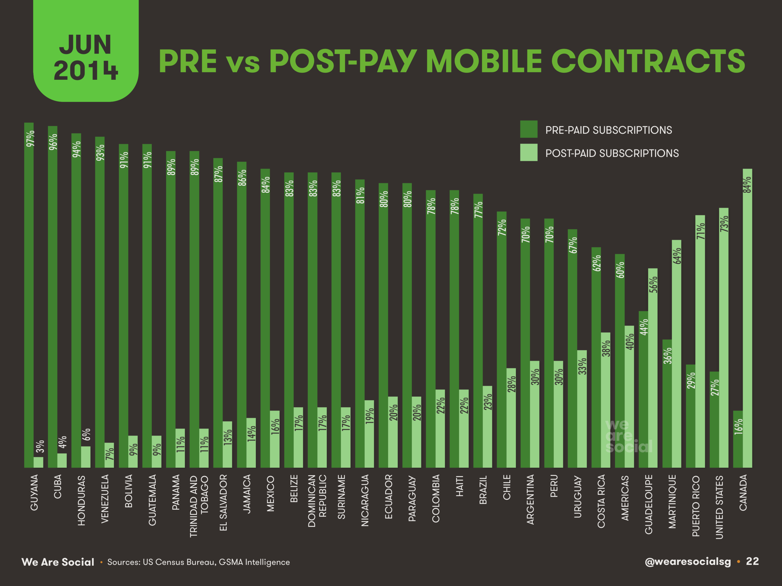 Share of Mobile Subscriptions by Contract Type by Country in The Americas June 2014 DataReportal