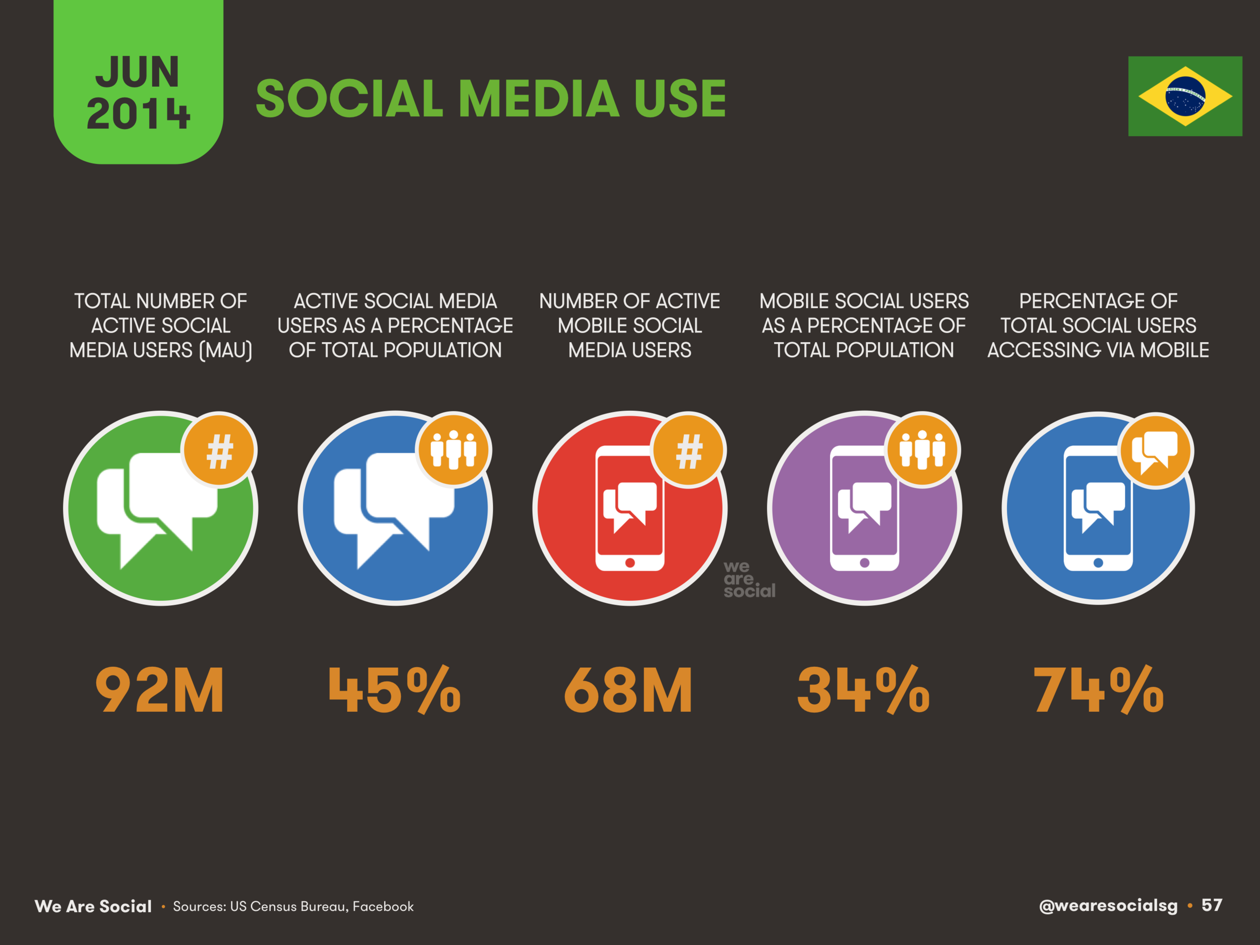 57 Social Media Use in Brazil 2014 - We Are Social 1.png