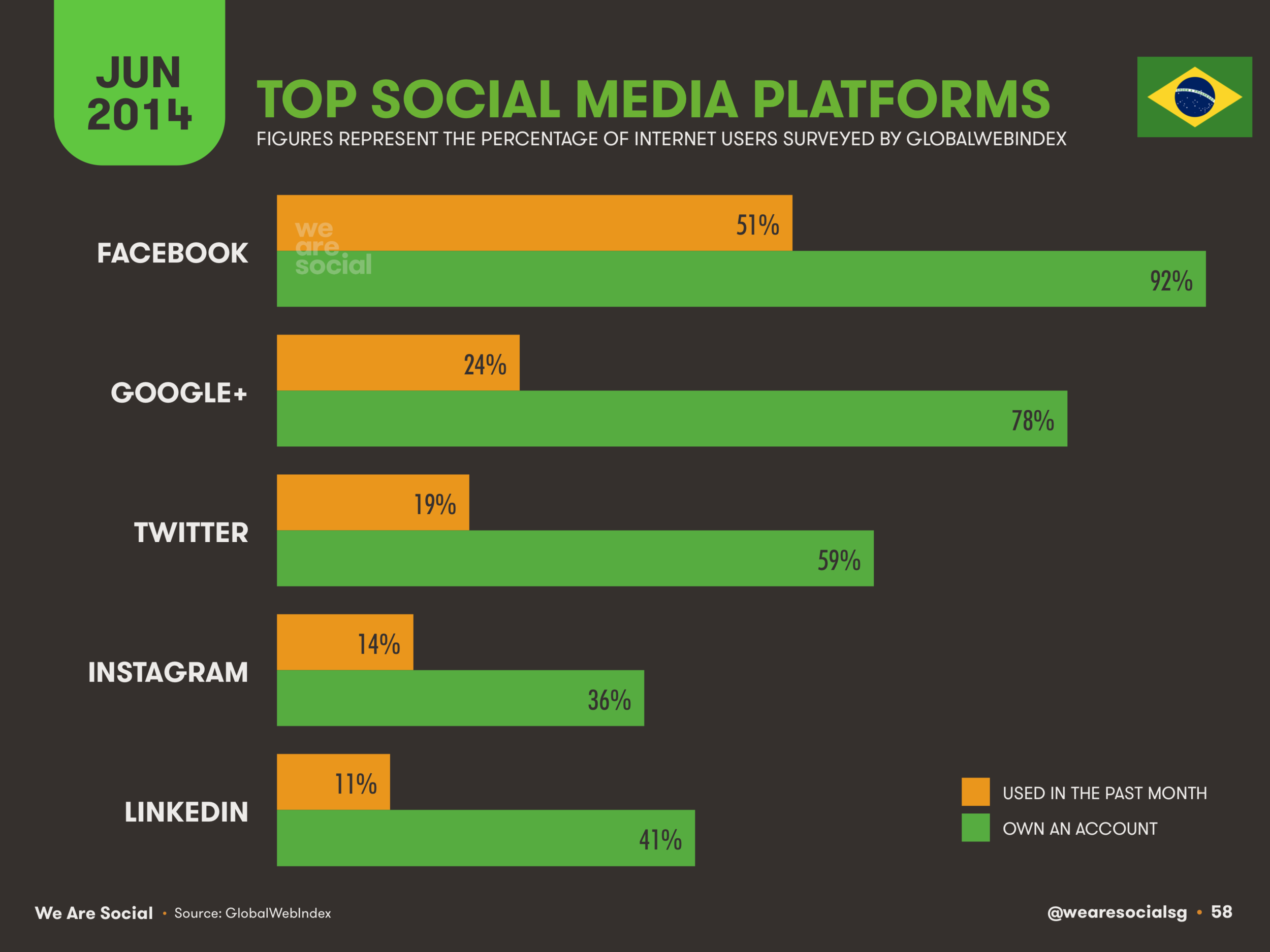 58 Top Social Platforms in Brazil 2014 - We Are Social 1.png