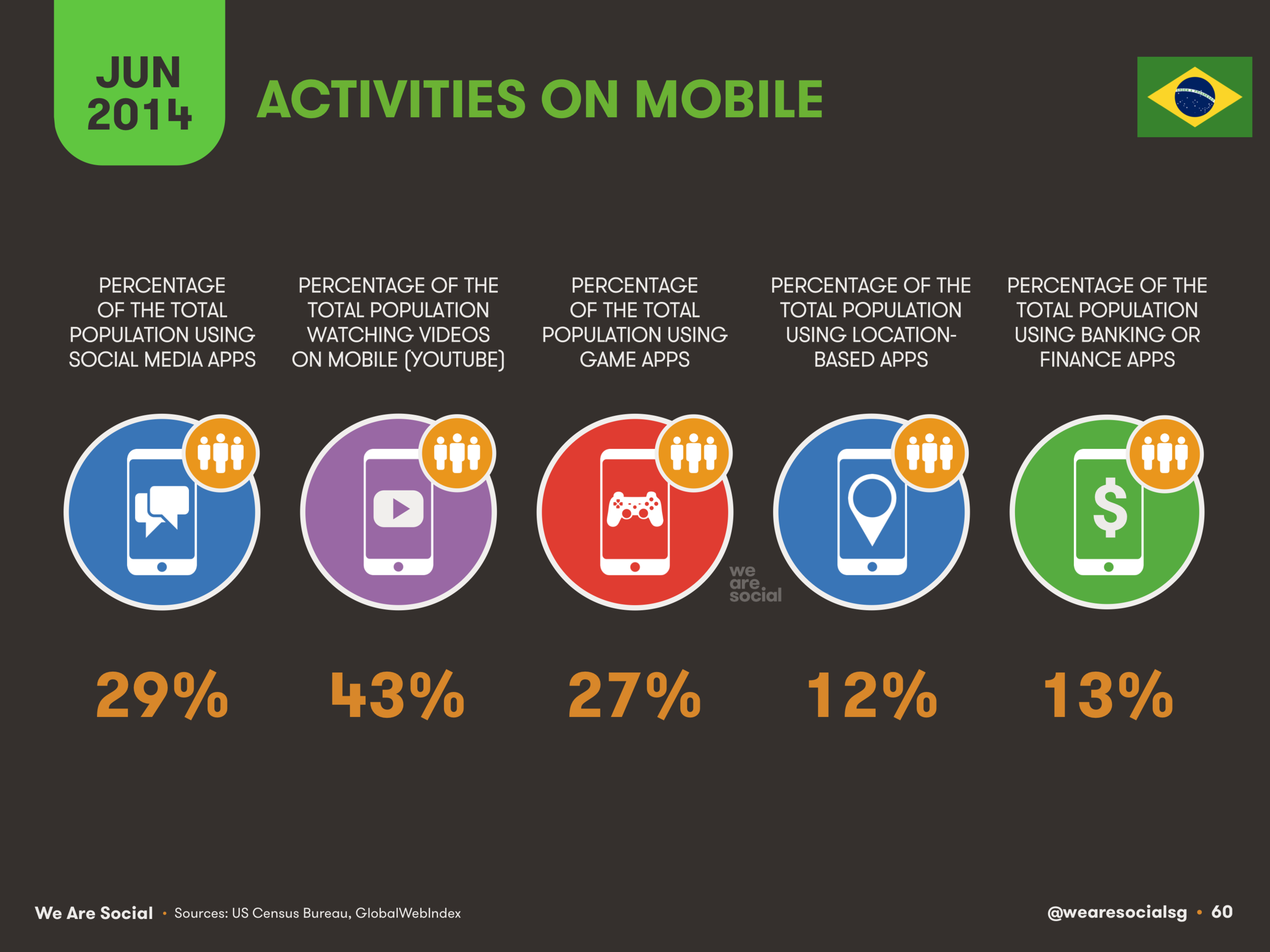 60 Activities on Mobile Phones in Brazil 2014 - We Are Social 1.png
