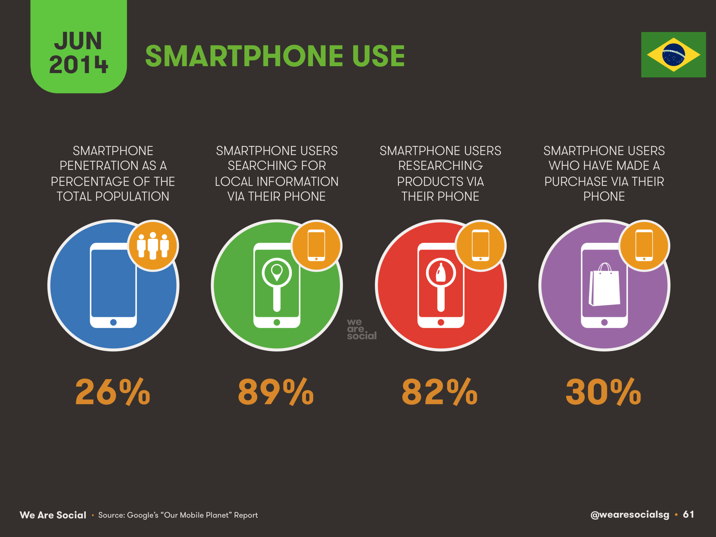 61 Smartphone use in Brazil 2014 - We Are Social 1.png