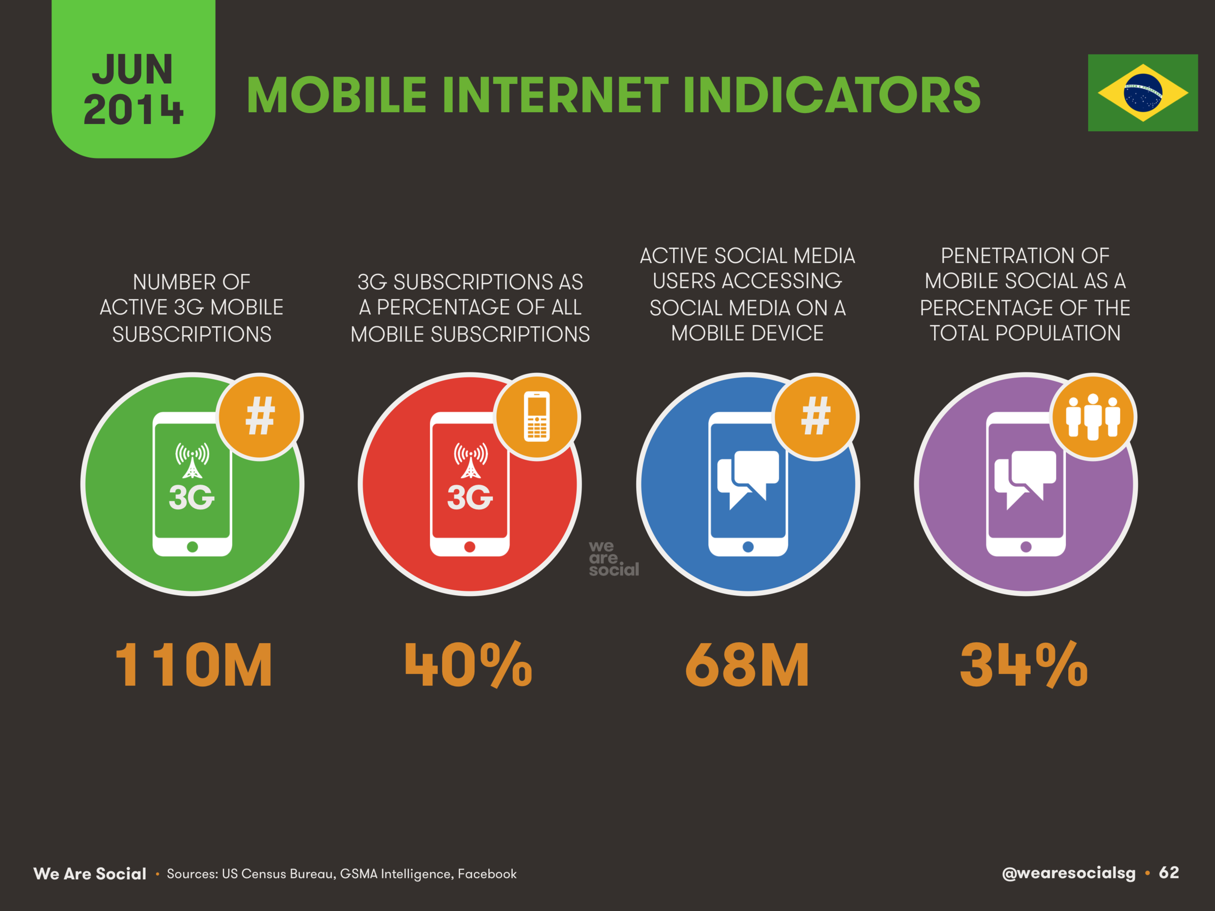 62 Mobile Internet Indicators for Brazil 2014 - We Are Social 1.png