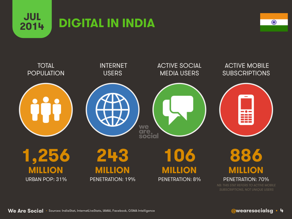 Digital in India July 2014 DataReportal