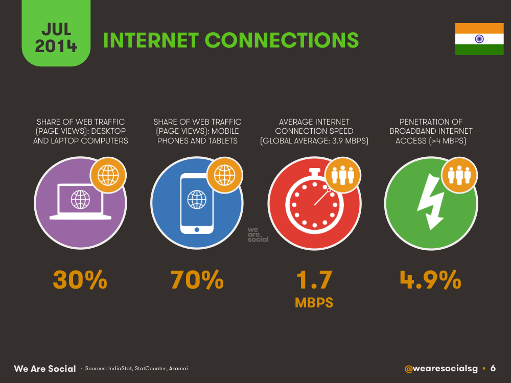 Internet Use in India July 2014 DataReportal