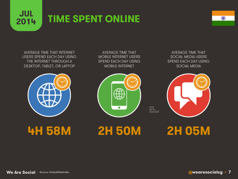 Time Spent Online in India July 2014 DataReportal