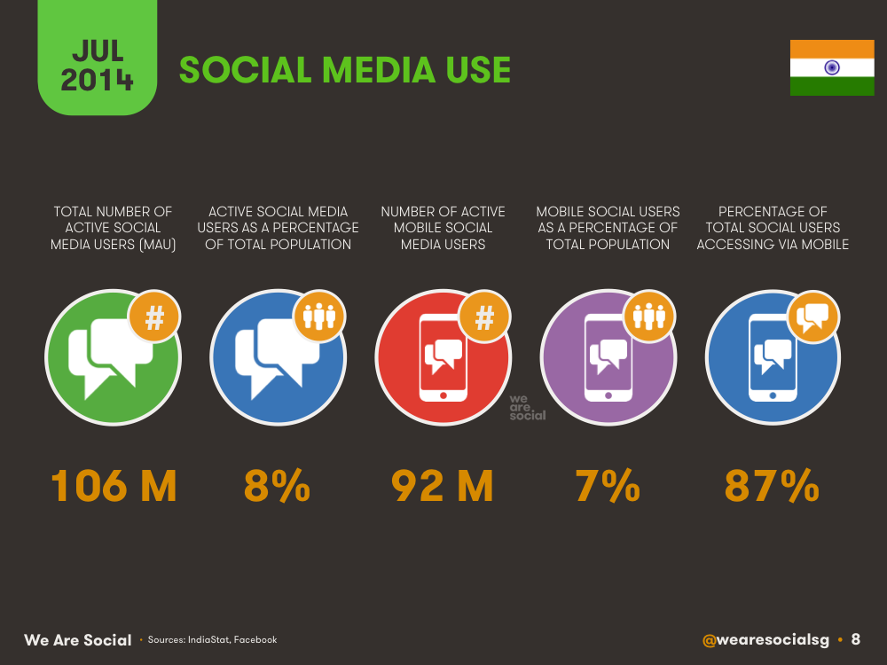 Social Media Use in India July 2014 DataReportal