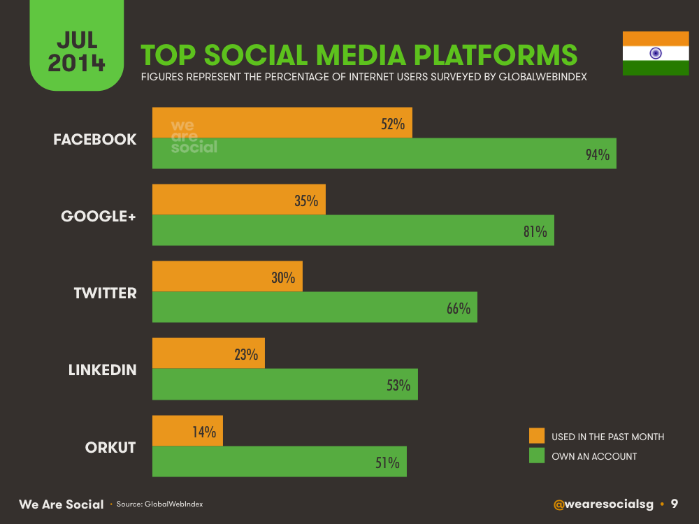 Social Media Platform Rankings India July 2014 DataReportal