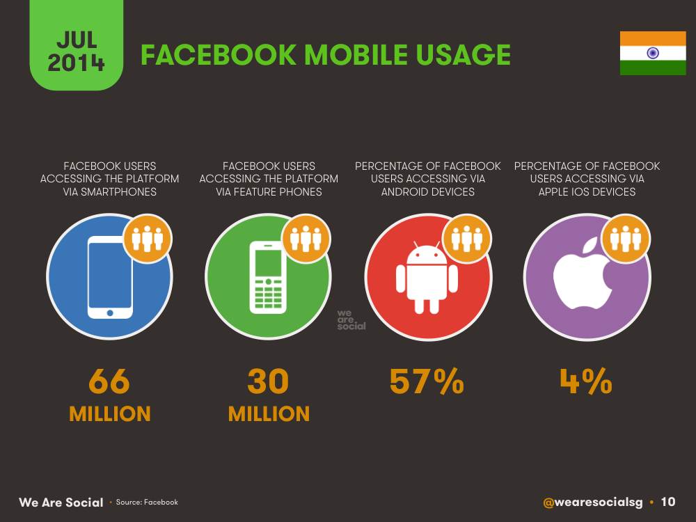Mobile Social Media Use in India July 2014 DataReportal