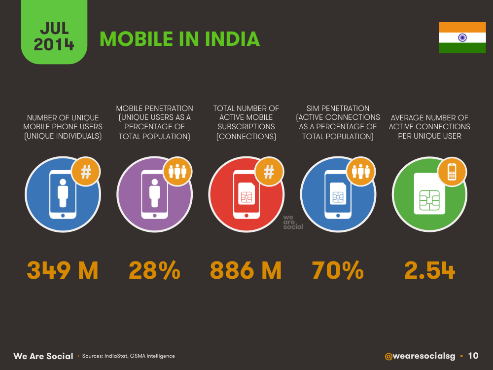 Mobile in India July 2014 DataReportal