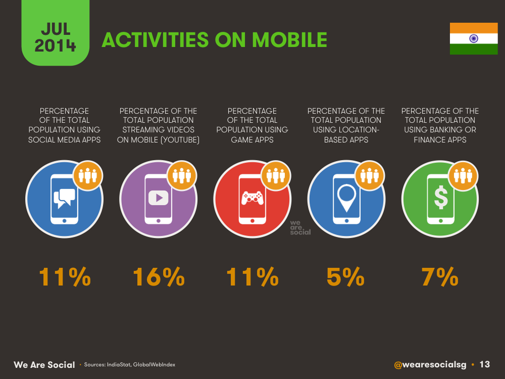 Mobile Activities India July 2014 DataReportal