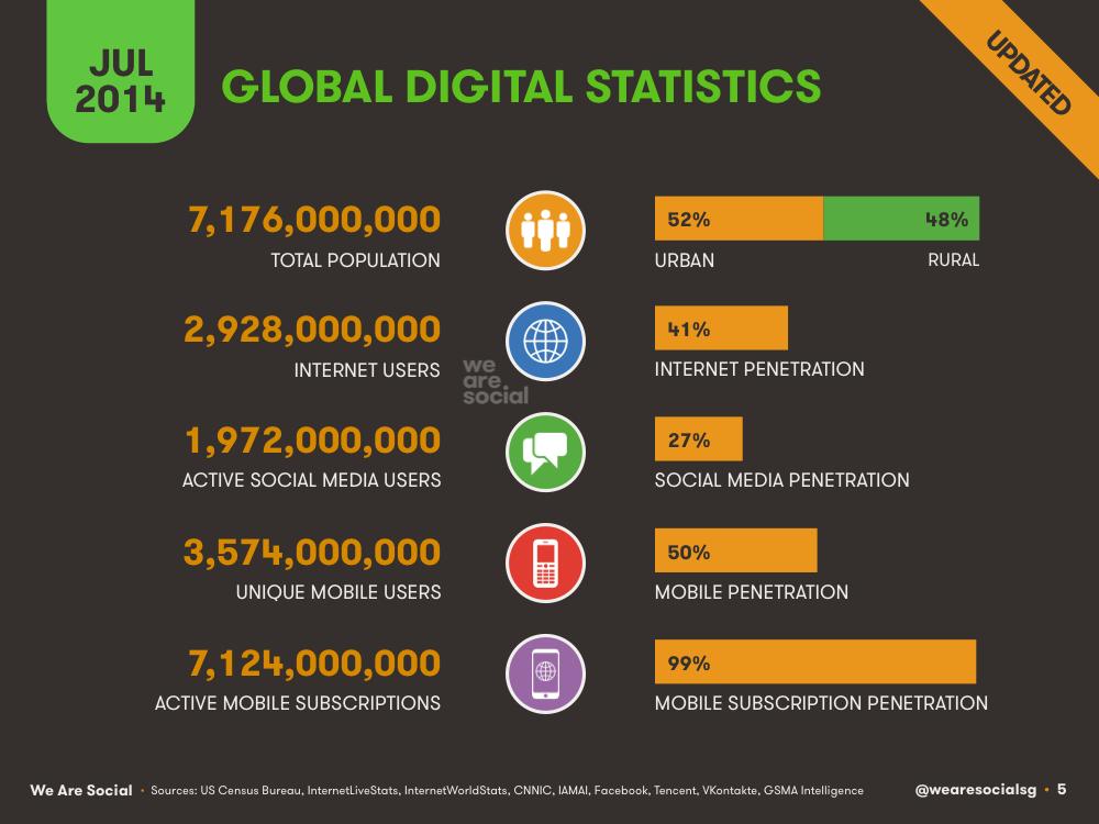 Global Digital Overview July 2014 DataReportal