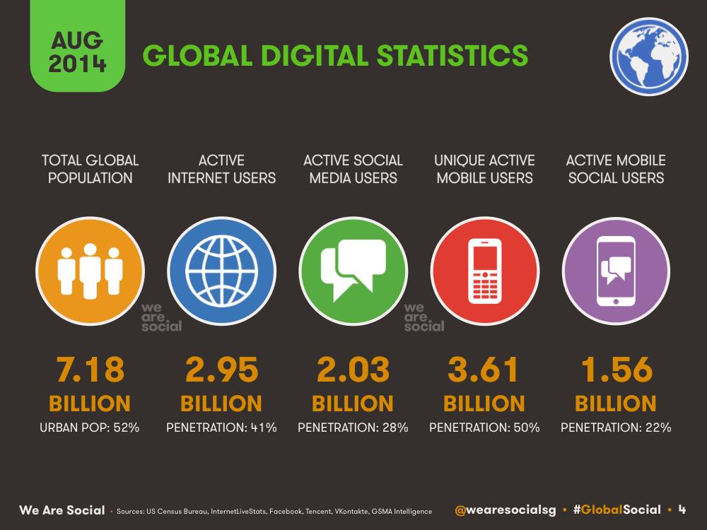 Global Digital Overview August 2014 DataReportal