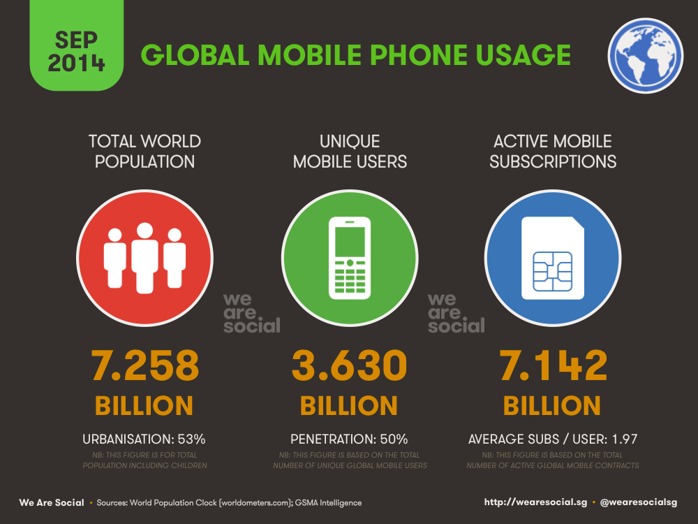 Global Mobile Use September 2014 DataReportal