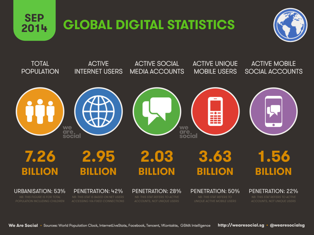 Global Digital Overview September 2014 DataReportal