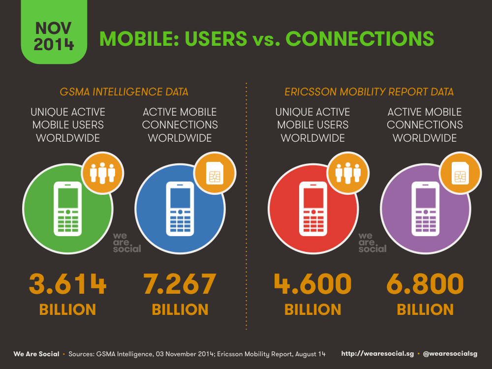 Global Mobile Users vs Global Mobile Connections November 2014 DataReportal