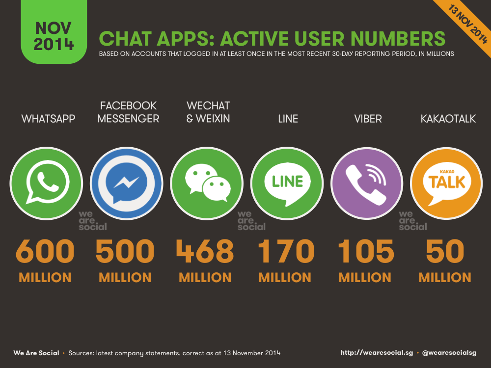 Mobile Messenger Global Users November 2014 DataReportal