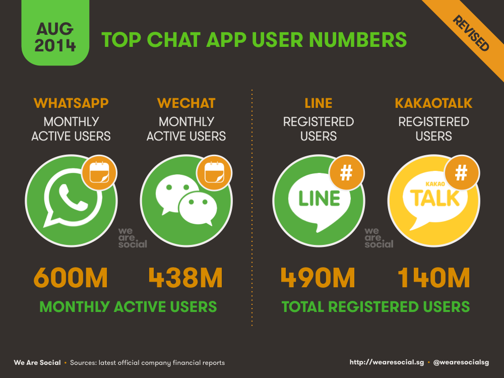Mobile Messenger User Numbers August 2014 DataReportal