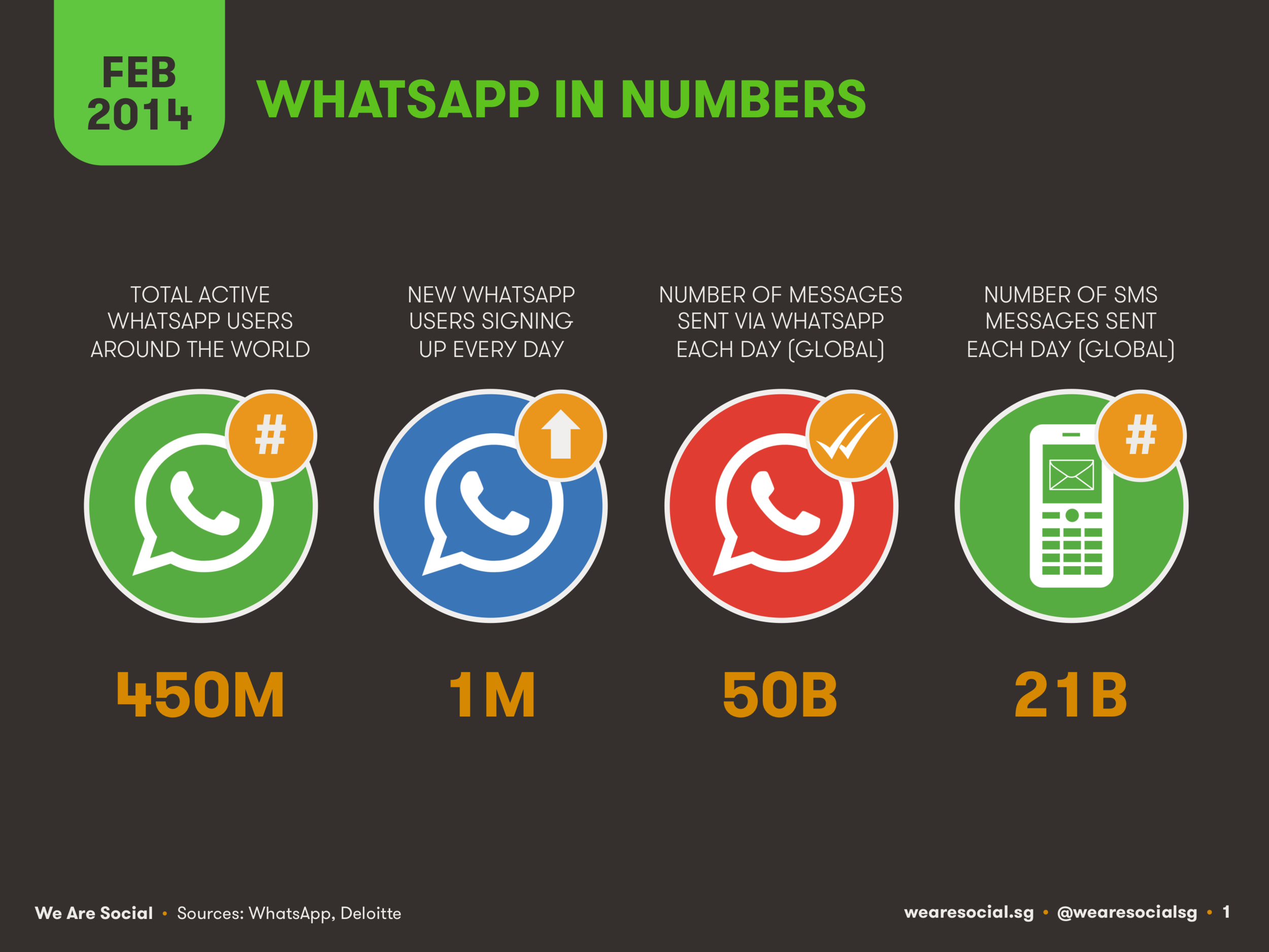 WhatsApp User Numbers February 2014 DataReportal