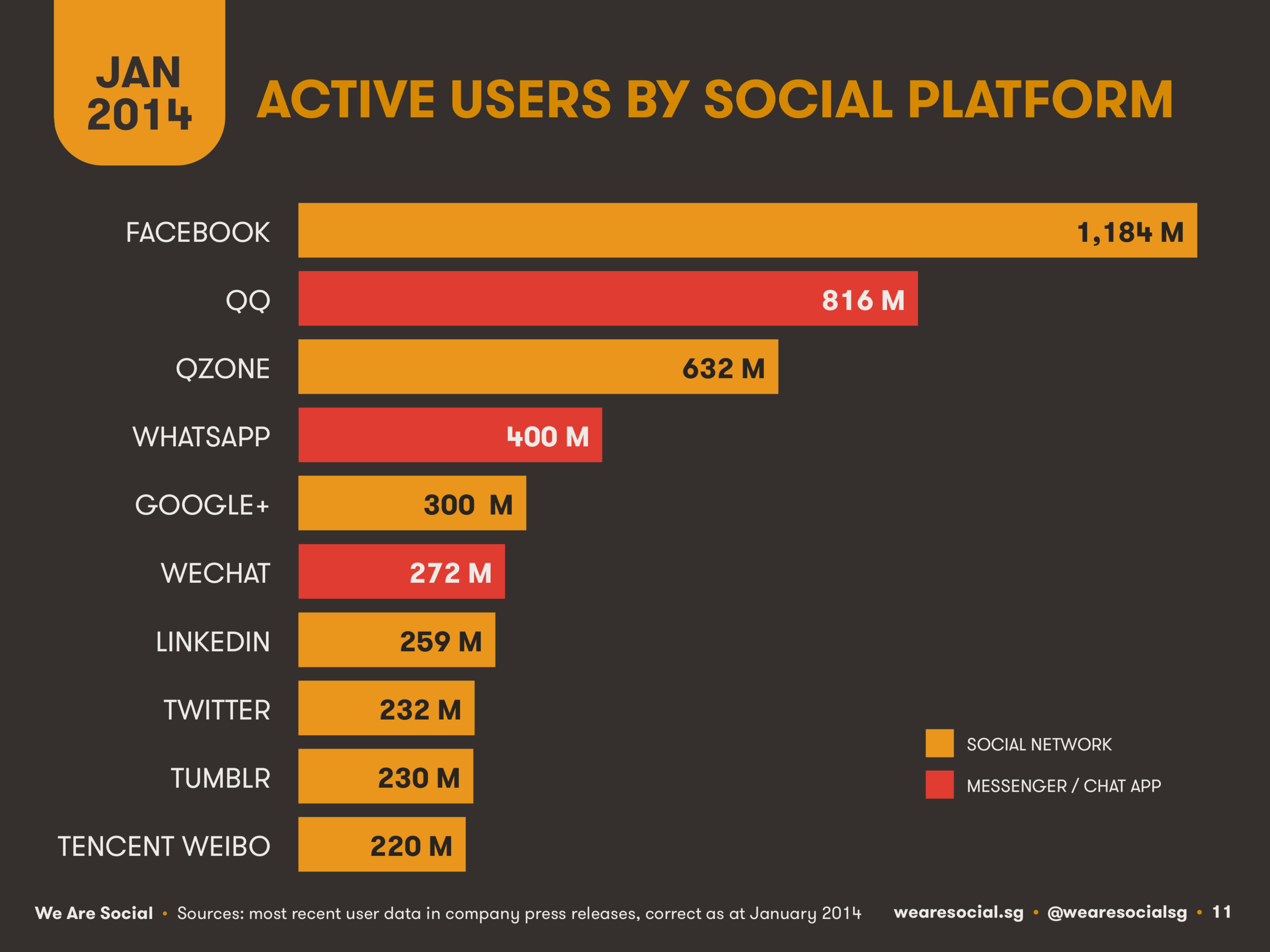 Social Media Global Platform Ranking January 2014 DataReportal