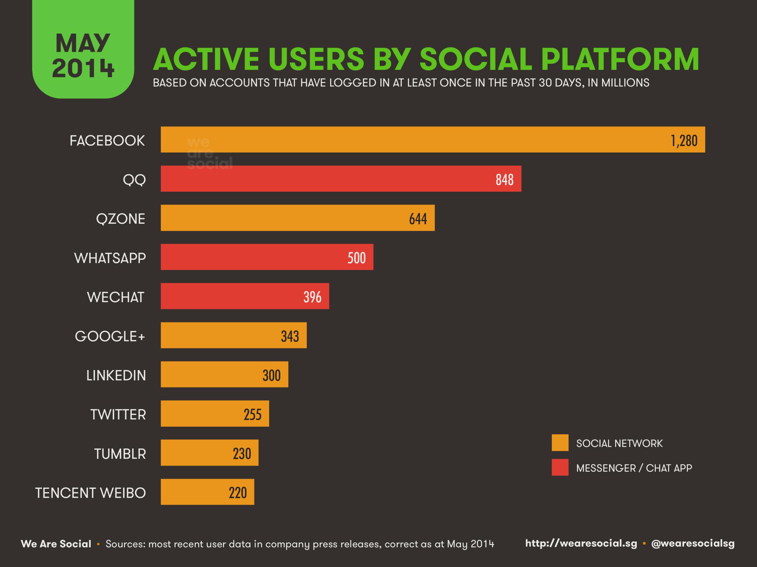 Social Media Global Platform Ranking May 2014 DataReportal