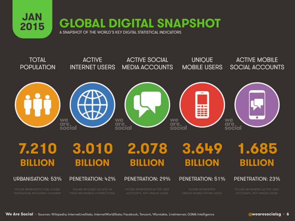 Global Digital Overview January 2015 DataReportal