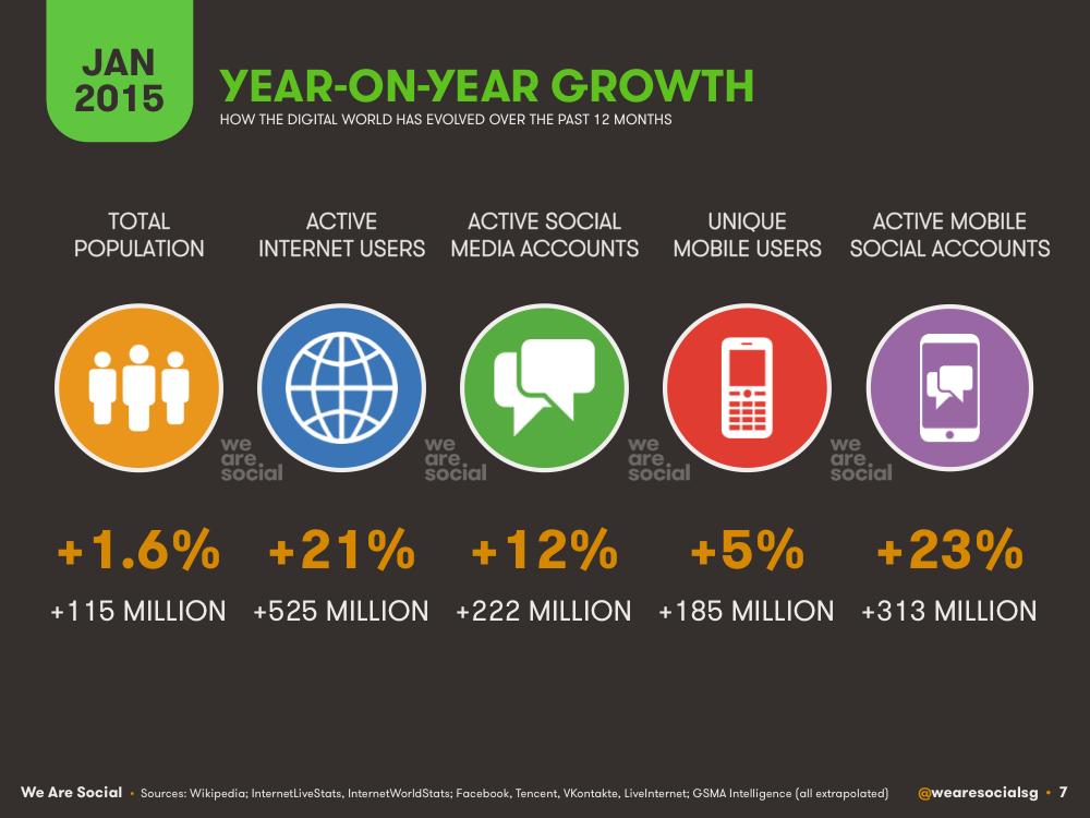 Annual Digital Growth January 2015 DataReportal