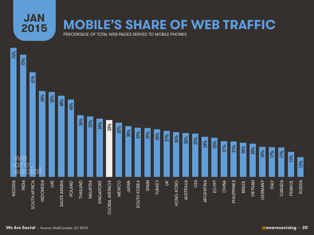 Mobile Share of Web Traffic by Country January 2015 DataReportal
