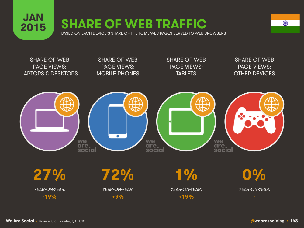 Share of Web Traffic by Device in India January 2015 DataReportal