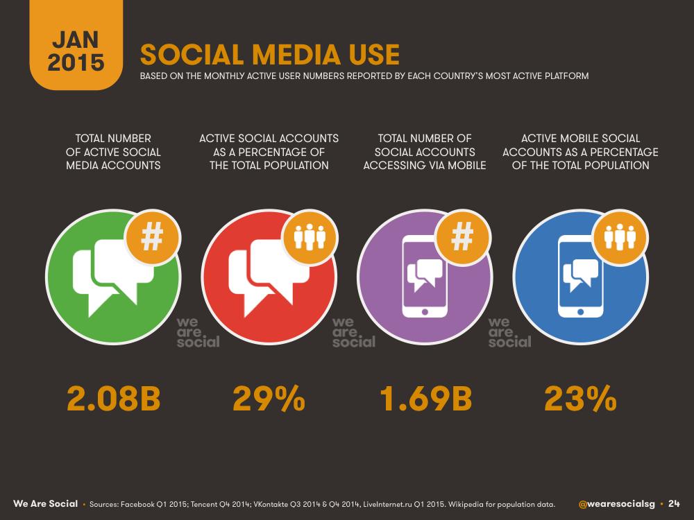 Social Media Global Overview January 2015 DataReportal