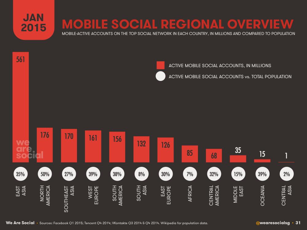 Mobile Social Media Penetration by Global Region January 2015 DataReportal