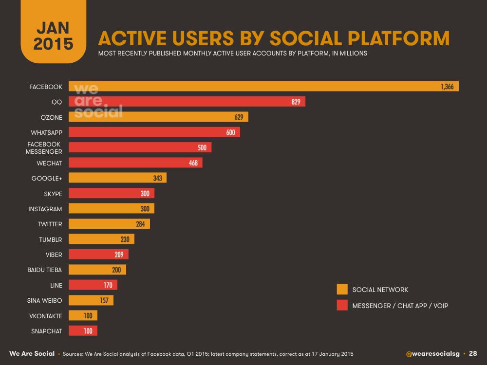 Social Media Global Platform Ranking January 2018 DataReportal
