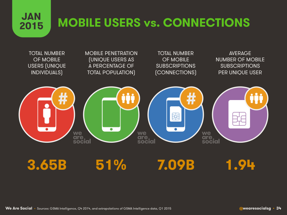 Global Mobile Users vs Global Mobile Subscriptions January 2015 DataReportal