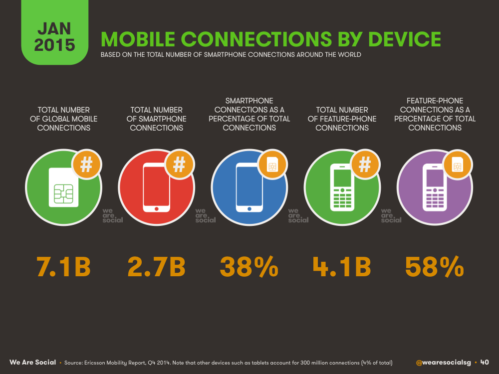 Mobile Subscription Share by Mobile Device Type January 2015 DataReportal