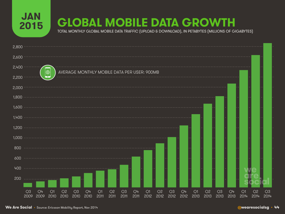 Global Monthly Mobile Data Consumption January 2015 DataReportal