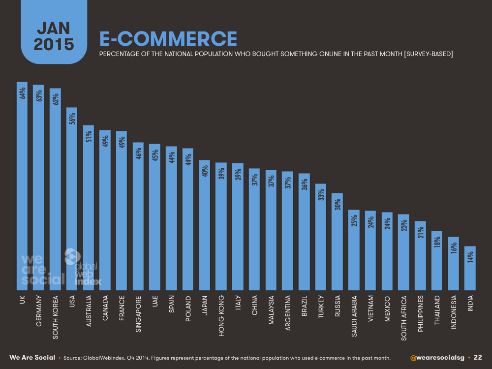 E-commerce Penetration by Country January 2015 DataReportal