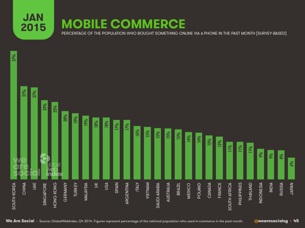 Mobile E-commerce Penetration by Country January 2015 DataReportal