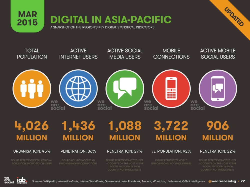Digital in Asia-Pacific March 2015 DataReportal